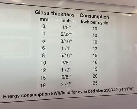 gráfico de templado de vidrio