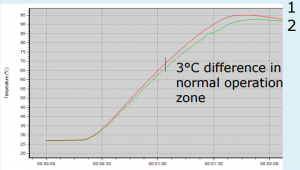 Diferencia de temperatura con superficie pintada y baja emisividad con horno por convección total