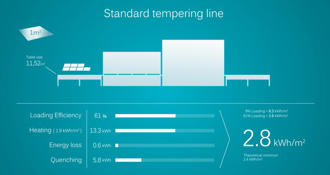Energy consumption standard tempering line