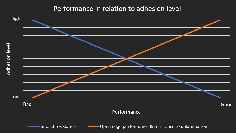 Performance in relation to adhesion level