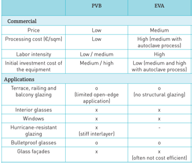 Main characteristics and differences between PVB and EVA interlayers